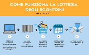 LOTTERIA IN 5 STEP